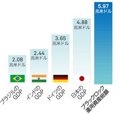ブラックロックの運用資産総額を各国の経済規模(GDP)と比較