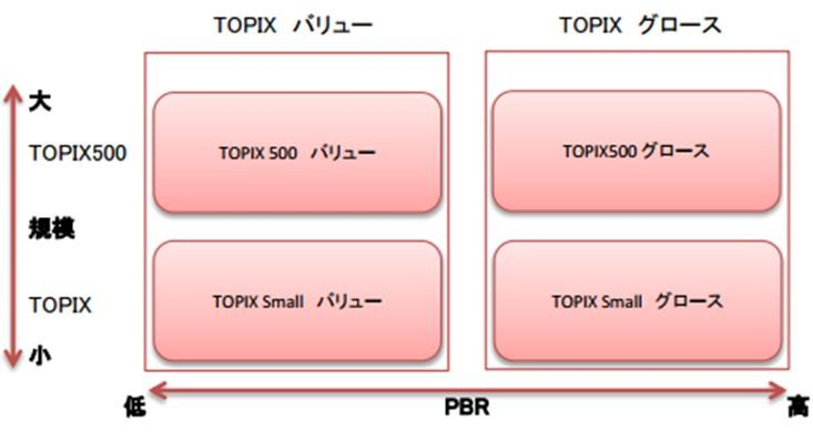 TOPIXバリューグロース.jpg