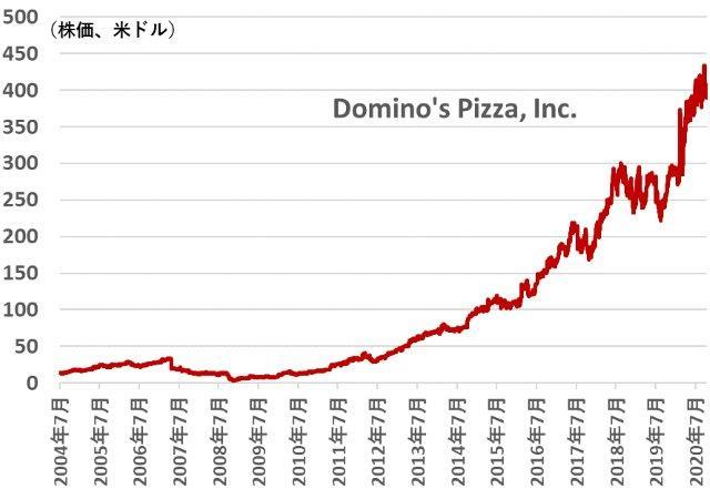 株価 ドミノピザ
