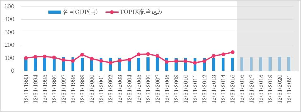 TOPIXvsGDP.jpg
