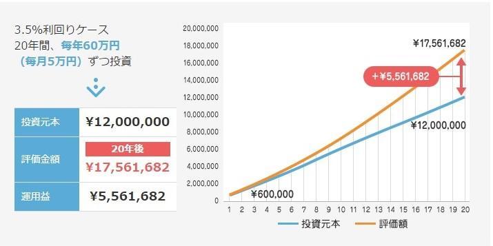 3.5%利回り5万円.jpg