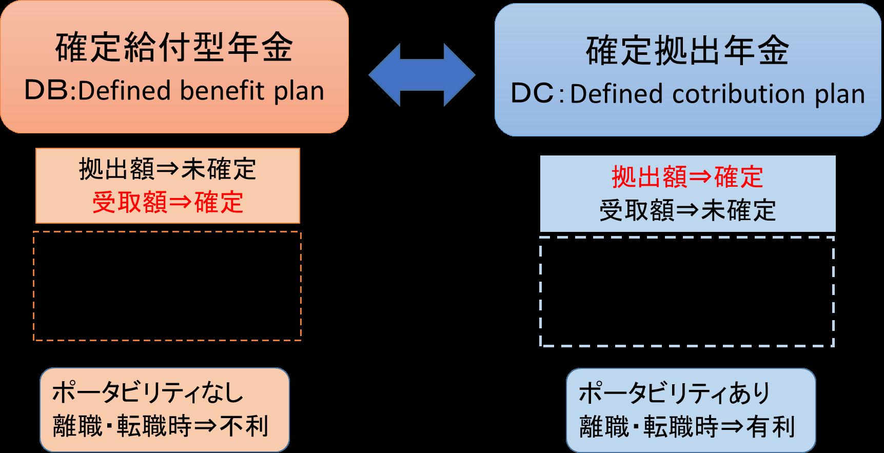 DBとDCの比較.png