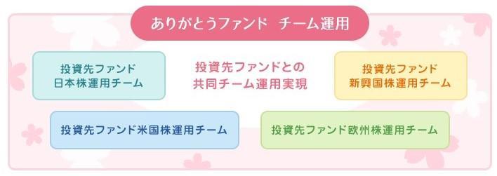 ありがとうファンドチーム運用.jpg